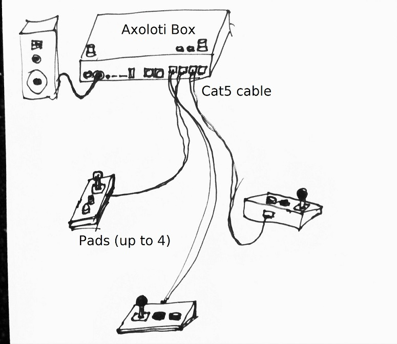Length Of Cable Between Potentiometer And Axoloti