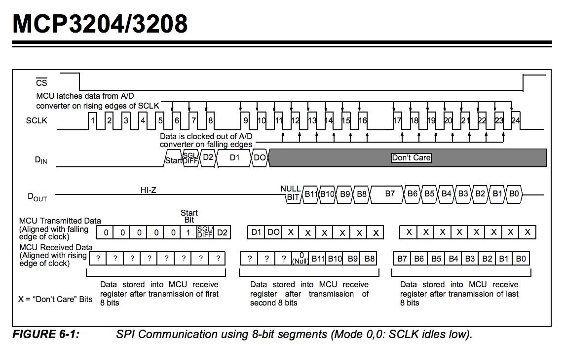 Spi Trouble Miso Mosi Clean Signals Hardware Axoloti Community Rover Mini Wiring Diagram Mcp3208 01143x697 772 Kb